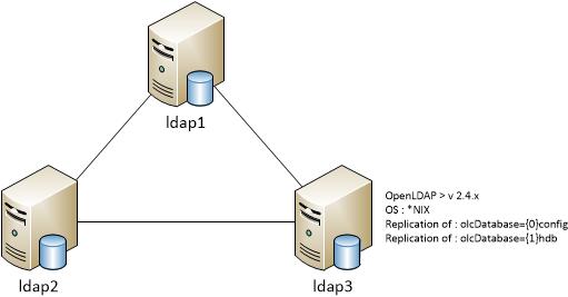 ldap_schema_1