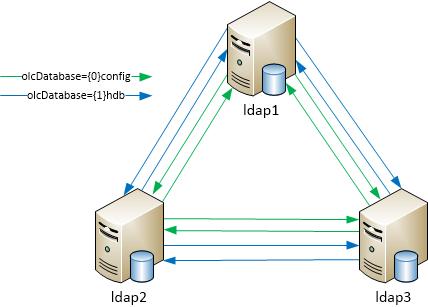 ldap_schema_2