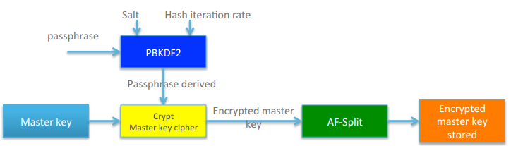 Encrypt Linux partition using LUKS – cyrill-gremaud ch